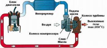 Oснова турбонаддува двигателя