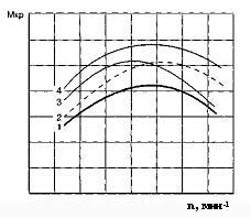 Сравнение частоты вращения наддува