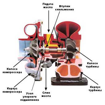 Конструкция турбокомпрессора