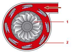 Турбокомпрессор с изменяемым проходным сечением корпуса турбины